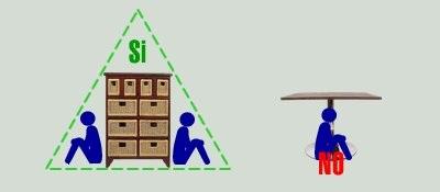 地震 活命三角