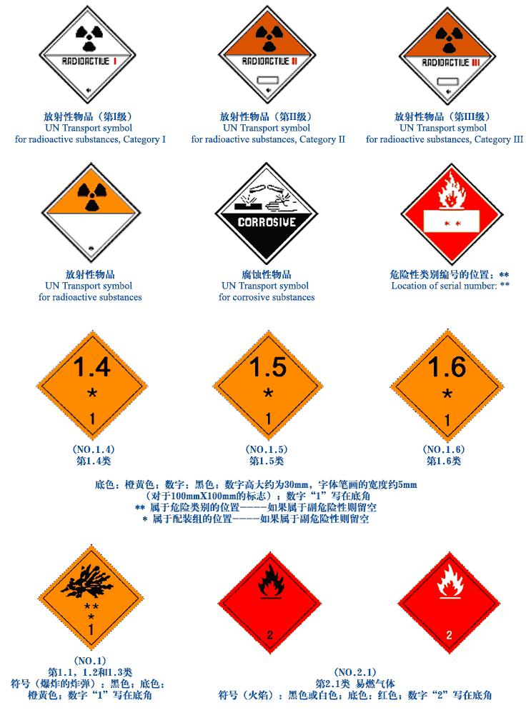 常见危险品标志