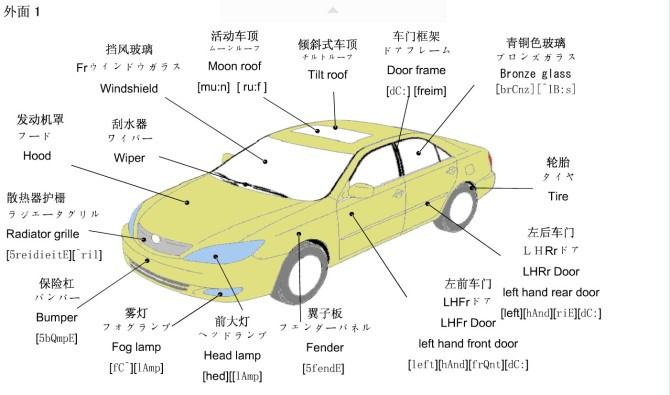 Car door interior parts names 12