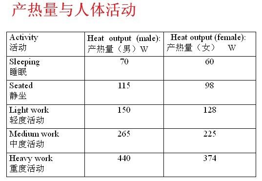 克罗值 各种棉的保暖性对比方法