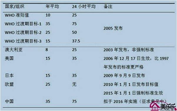 世界卫生组织及各国PM2.5安全标准
