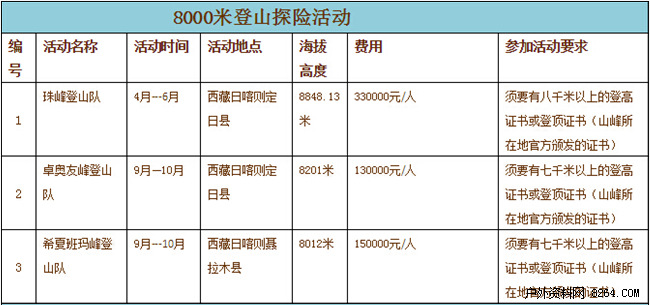 2016年北坡登珠峰多少钱 33万RMB你准备好了吗